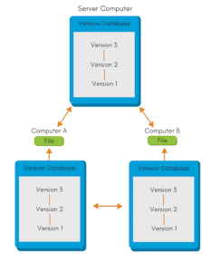 Example of Distributed version control system.