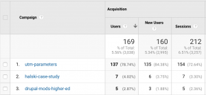 List of campaign names in Google Analytics.