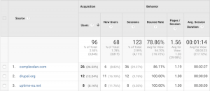 Google Analytics screenshot of referrals page.
