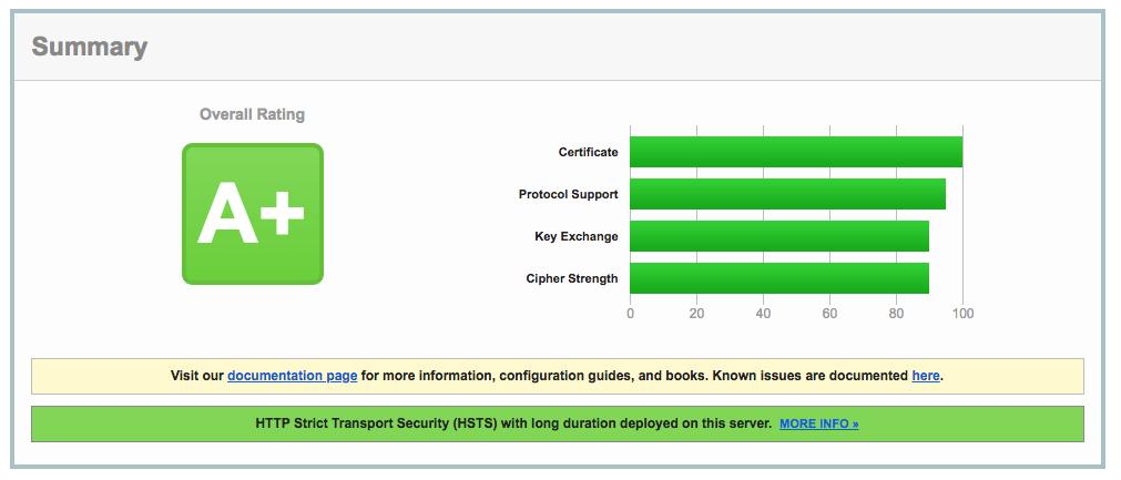 A+ server configuration grade for Sevaa Group.