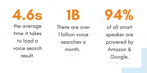 List of statistics for voice search.