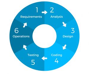 Circular diagram to illustrate Agile method.