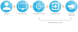Retargeting diagram that shows prospect visiting site, leaving, being tracked, viewing ad, and returning to site.