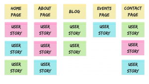 User story map example.