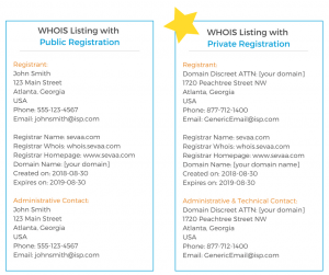 WHOIS registration comparison with and without private domain registration.