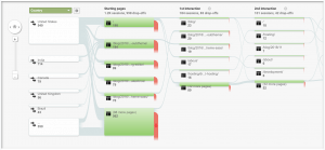 Screenshot of Users Flow diagram in Google Analytics.