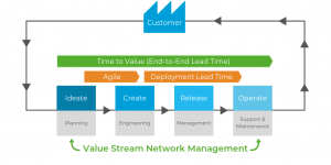 Value Stream diagram