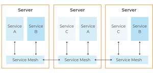 service mesh diagram.